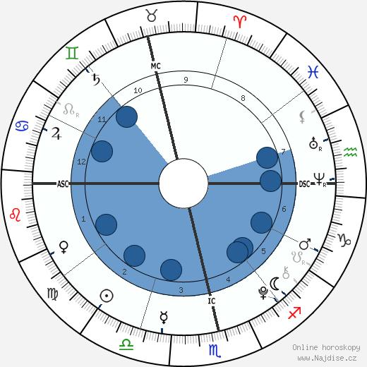 Eduardo Barrichello wikipedie, horoscope, astrology, instagram