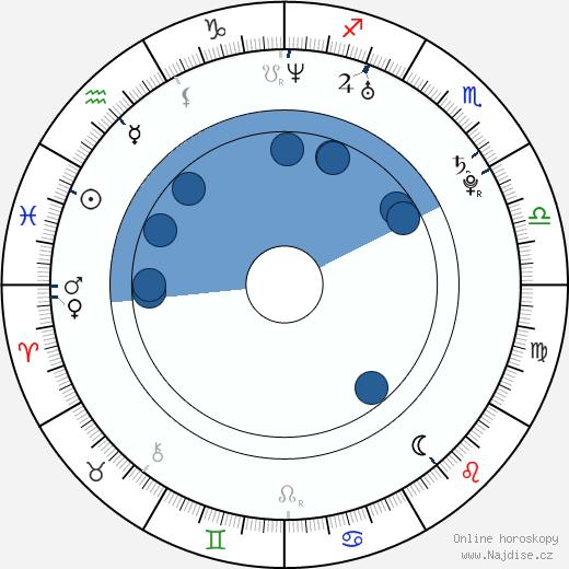 Eduardo da Silva wikipedie, horoscope, astrology, instagram