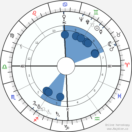 Eduardo De Filippo wikipedie, horoscope, astrology, instagram