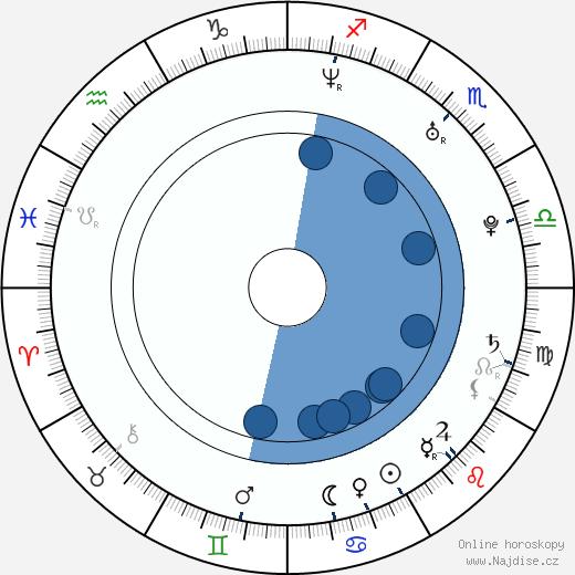 Eduardo Sencion wikipedie, horoscope, astrology, instagram