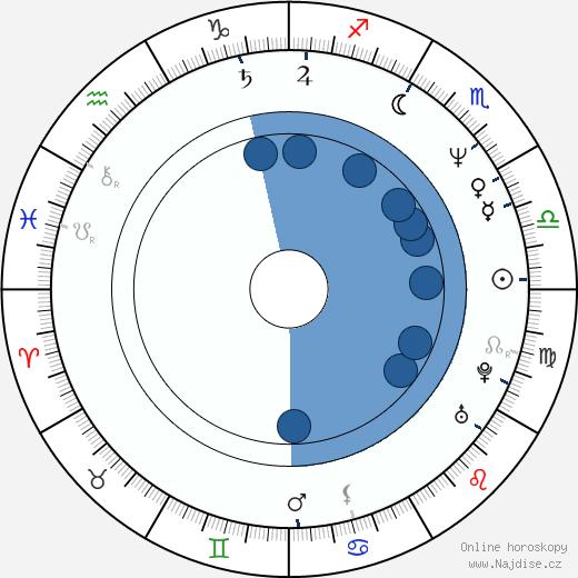 Eduardo Yáñez wikipedie, horoscope, astrology, instagram