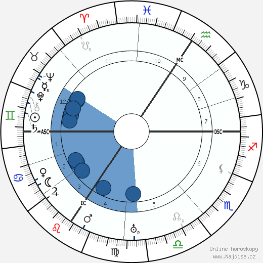 Edvard Beneš wikipedie, horoscope, astrology, instagram