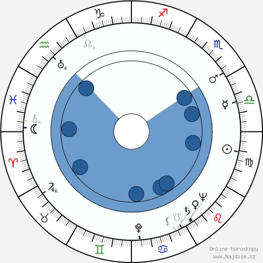 Edward Binns wikipedie, horoscope, astrology, instagram