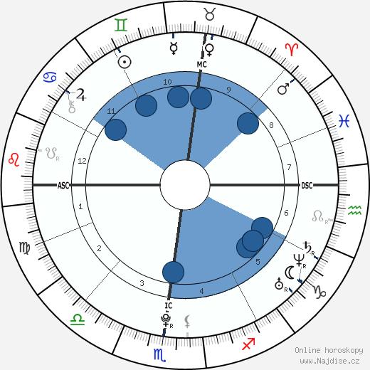 Edward Ebersol wikipedie, horoscope, astrology, instagram