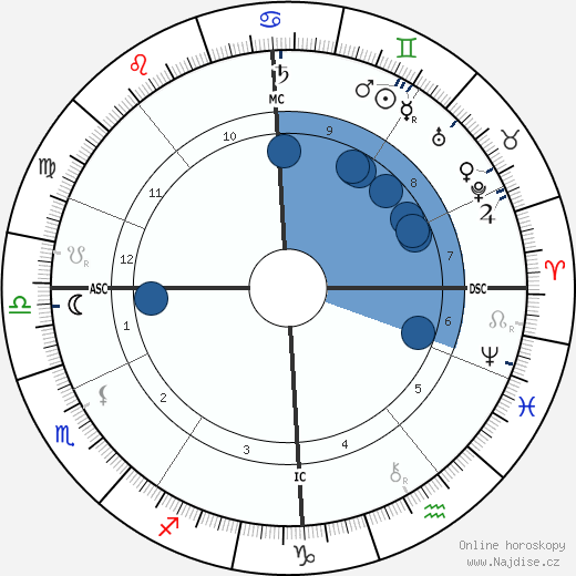 Edward Elgar wikipedie, horoscope, astrology, instagram