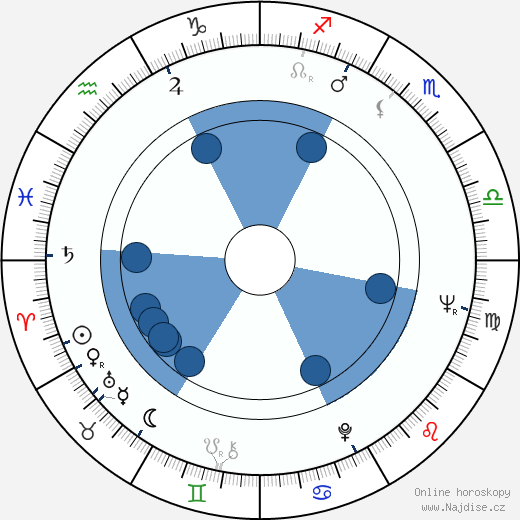 Edward Fox wikipedie, horoscope, astrology, instagram