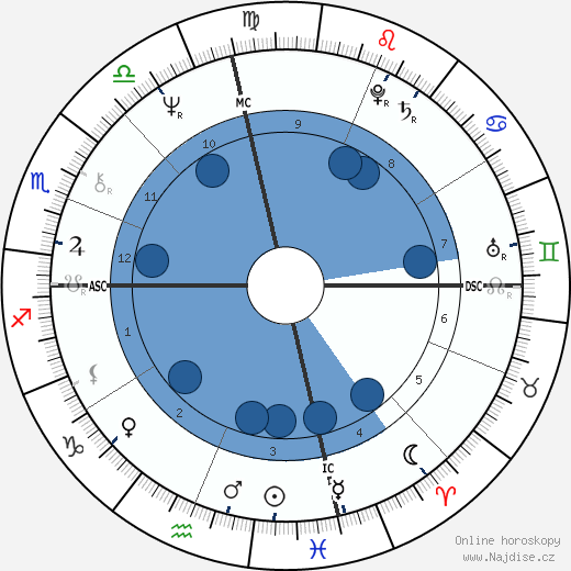 Edward James Olmos wikipedie, horoscope, astrology, instagram
