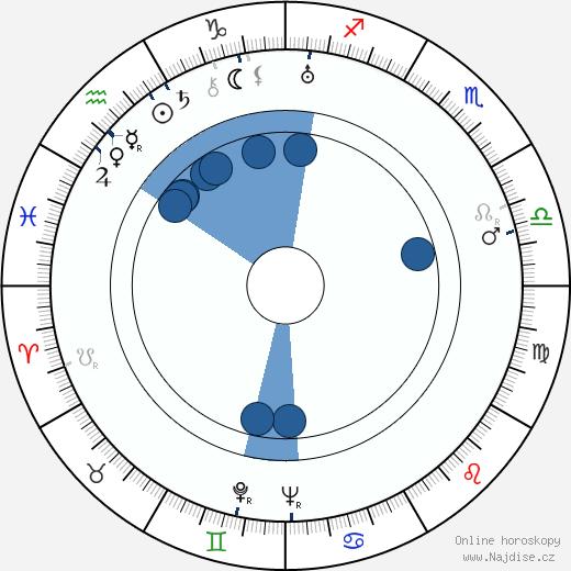 Edward Killy wikipedie, horoscope, astrology, instagram