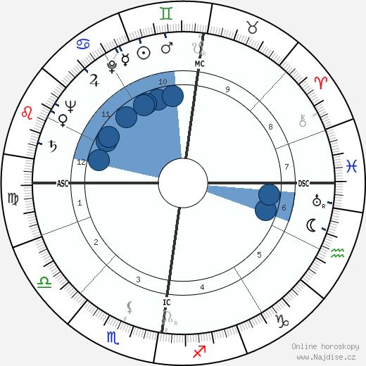 Edward Leadbitter wikipedie, horoscope, astrology, instagram