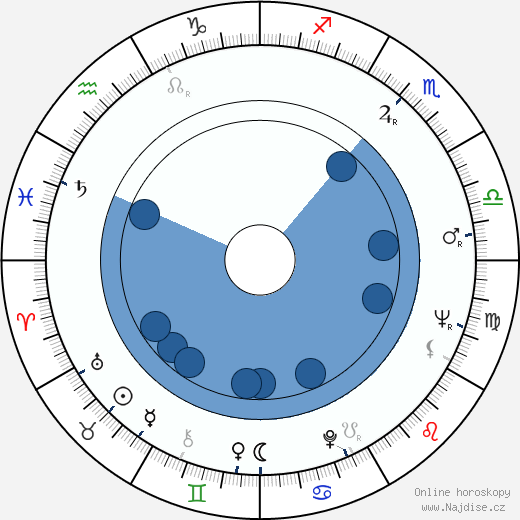 Edward M. Abroms wikipedie, horoscope, astrology, instagram