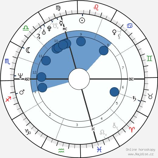 Edward Norton wikipedie, horoscope, astrology, instagram