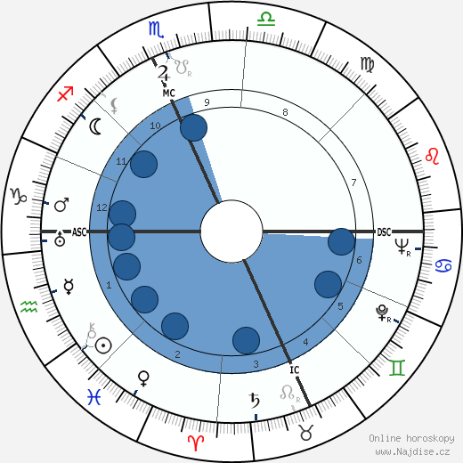Edward Robb Ellis wikipedie, horoscope, astrology, instagram