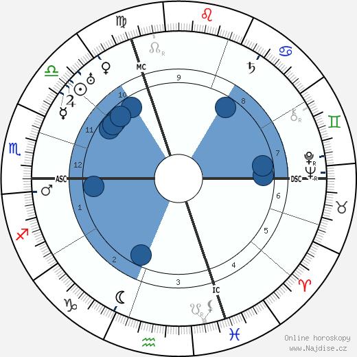 Edwin Fisher wikipedie, horoscope, astrology, instagram