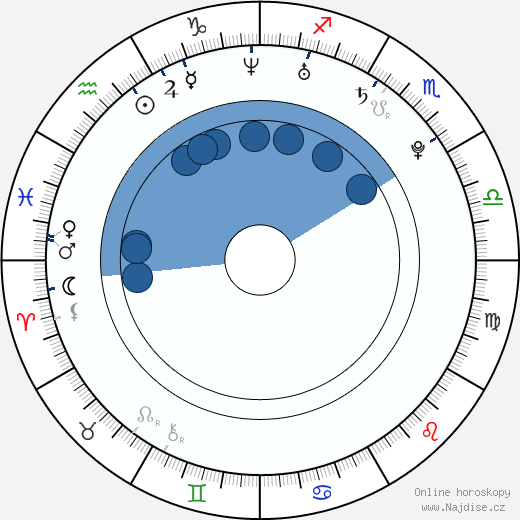 Edwin Hodge wikipedie, horoscope, astrology, instagram