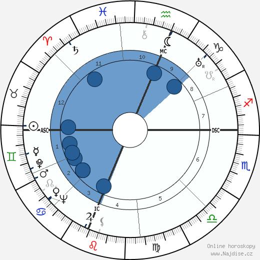 Edwin McCammon Martin wikipedie, horoscope, astrology, instagram
