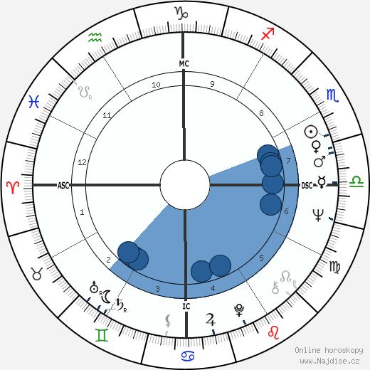 Edwin Wilson wikipedie, horoscope, astrology, instagram