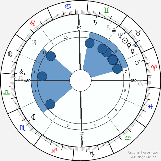 Egon Erwin Kisch wikipedie, horoscope, astrology, instagram
