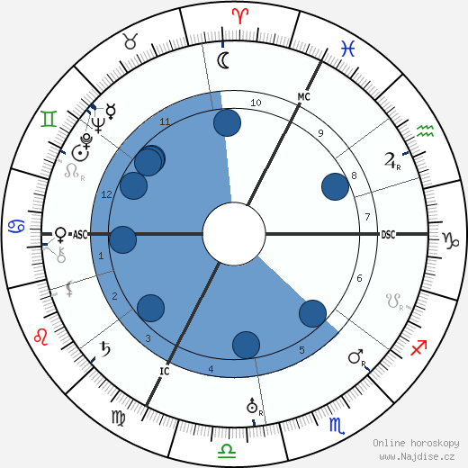 Egon Schiele wikipedie, horoscope, astrology, instagram