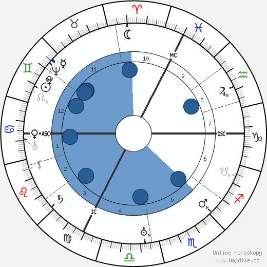 Egon Schiele wikipedie, horoscope, astrology, instagram