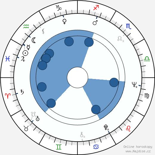 Eila Pienimäki wikipedie, horoscope, astrology, instagram