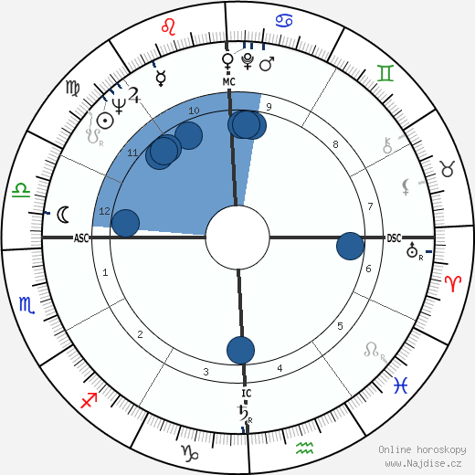 Eileen Brennan wikipedie, horoscope, astrology, instagram