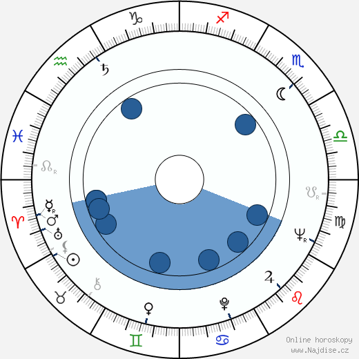 Elaine May wikipedie, horoscope, astrology, instagram