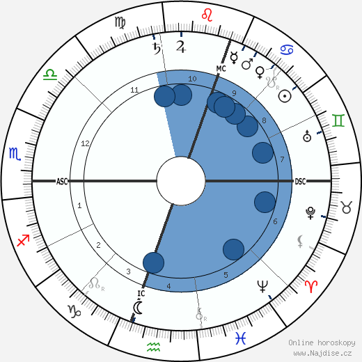 Eldon Gorst wikipedie, horoscope, astrology, instagram
