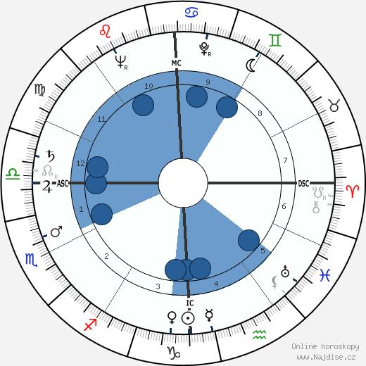 Eleanor Bach wikipedie, horoscope, astrology, instagram