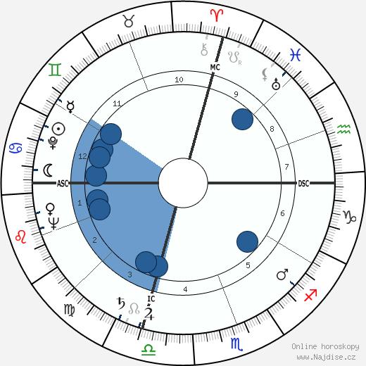 Eleanor Parker wikipedie, horoscope, astrology, instagram