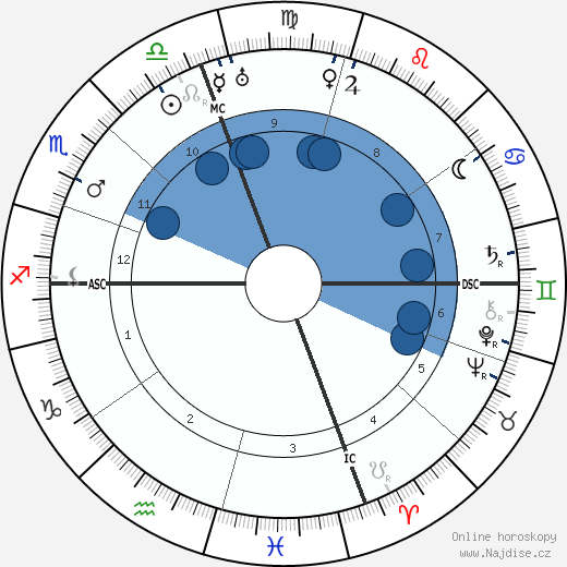 Eleanor Roosevelt wikipedie, horoscope, astrology, instagram