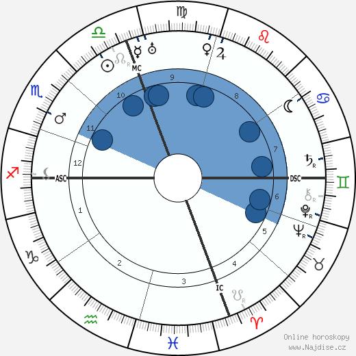 Eleanor Roosevelt wikipedie, horoscope, astrology, instagram