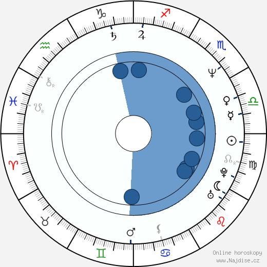 Elena Valenciano Martínez-Orozco wikipedie, horoscope, astrology, instagram