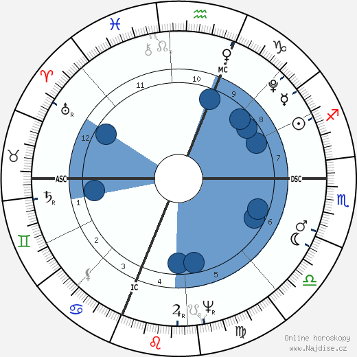 Eli Whitney wikipedie, horoscope, astrology, instagram