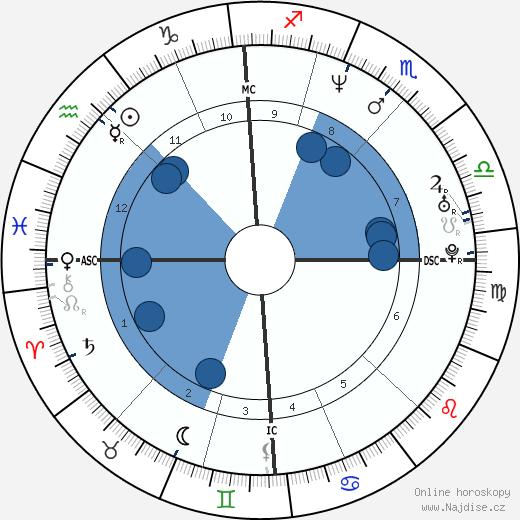 Eliette Abécassis wikipedie, horoscope, astrology, instagram