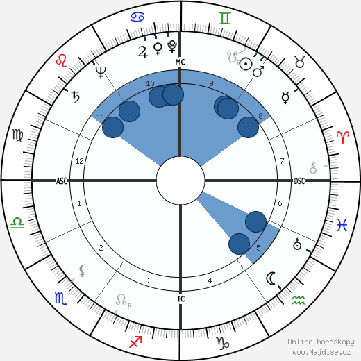 Elina Labourdette wikipedie, horoscope, astrology, instagram