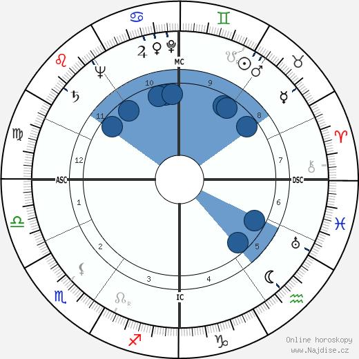 Elina Labourdette wikipedie, horoscope, astrology, instagram
