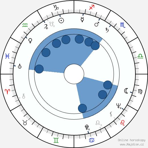 Elis Ask wikipedie, horoscope, astrology, instagram