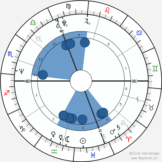 Elisa Uga wikipedie, horoscope, astrology, instagram