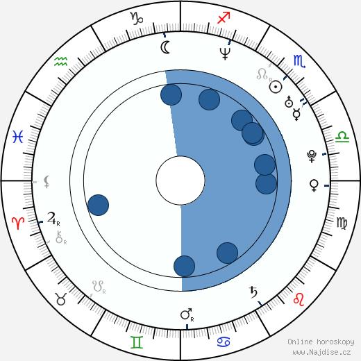 Elisabeth Nord wikipedie, horoscope, astrology, instagram