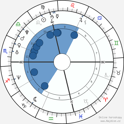 Elisabetta Canalis wikipedie, horoscope, astrology, instagram
