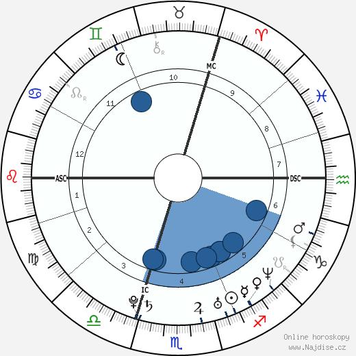 Elisha Cuthbert wikipedie, horoscope, astrology, instagram