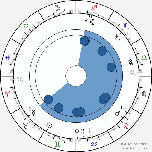 Eliška Kaplicky Fuchsová wikipedie, horoscope, astrology, instagram