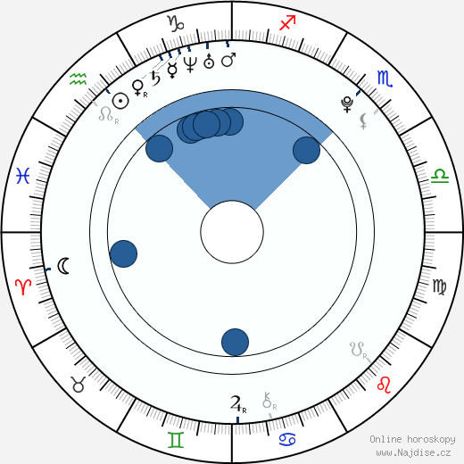 Eliška Křenková wikipedie, horoscope, astrology, instagram