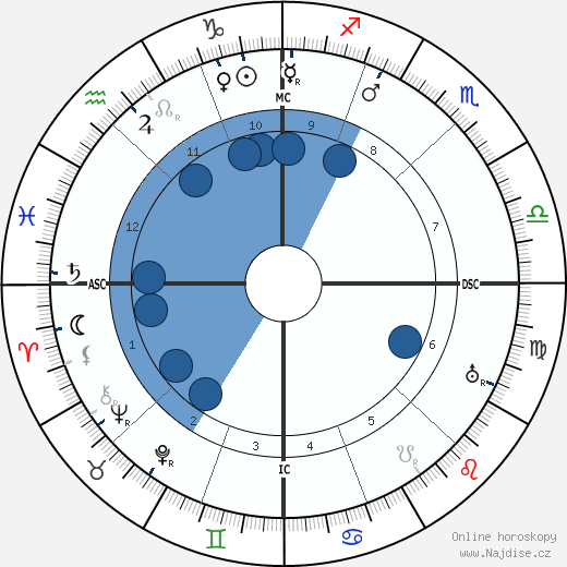 Elizabeth Arden wikipedie, horoscope, astrology, instagram