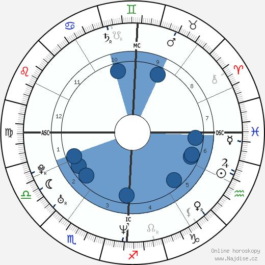 Elizabeth Banks wikipedie, horoscope, astrology, instagram
