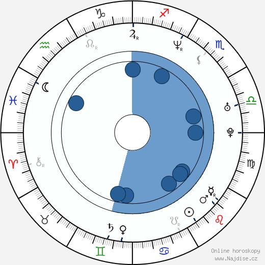 Elizabeth Berkley wikipedie, horoscope, astrology, instagram