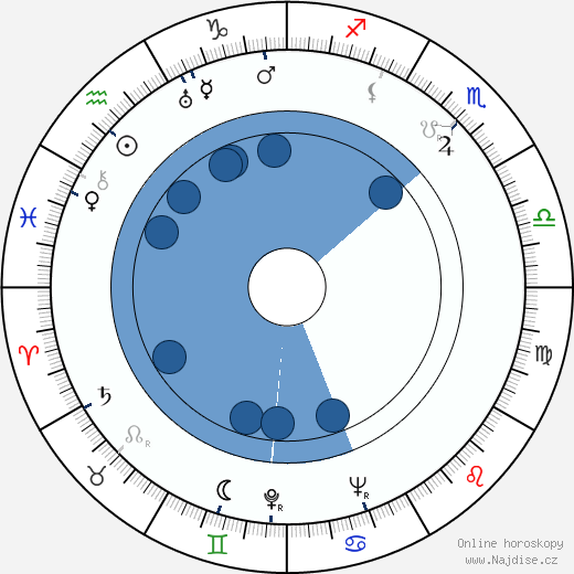 Elizabeth Bishop wikipedie, horoscope, astrology, instagram