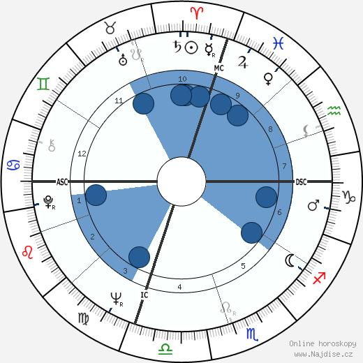 Elizabeth Clare Prophet wikipedie, horoscope, astrology, instagram