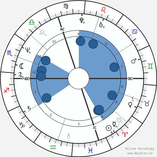 Elizabeth Kissinger wikipedie, horoscope, astrology, instagram