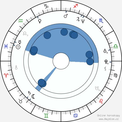 Elizabeth Lackey wikipedie, horoscope, astrology, instagram
